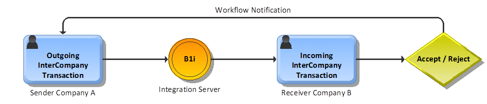 Intercompany Workflow
