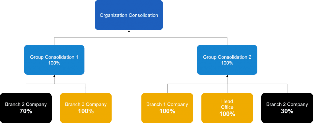 consolidation feature