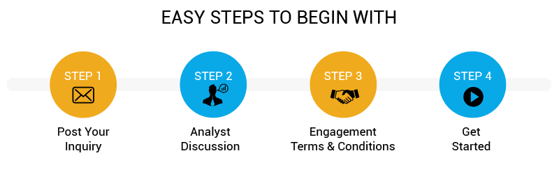 Easy Steps to begin with